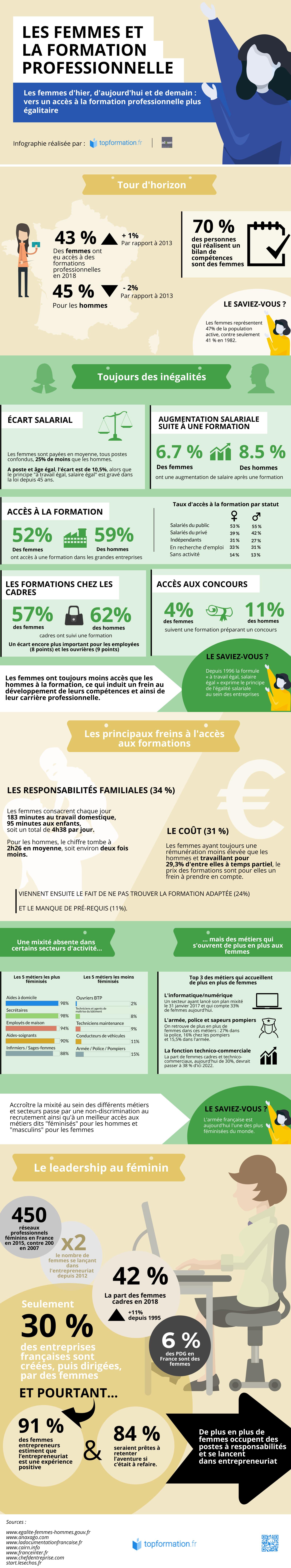 La place de la femme dans la formation professionnelle – une infographie topformation.fr